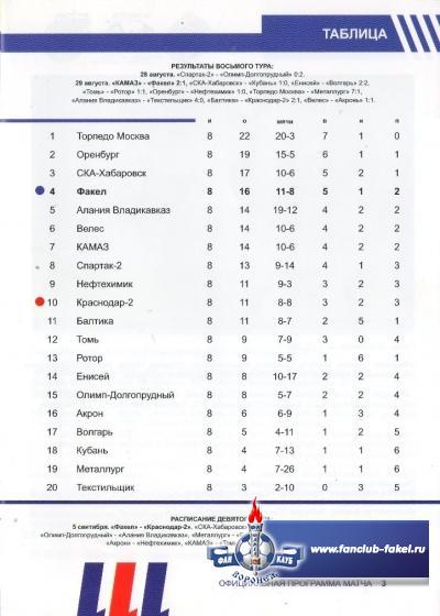 Факел-Краснодар-2(Краснодар)